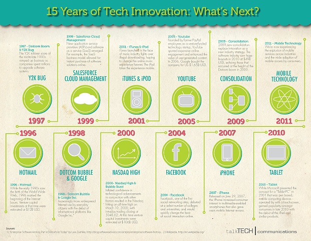 15 Years of Tech Innovations: What's Next
