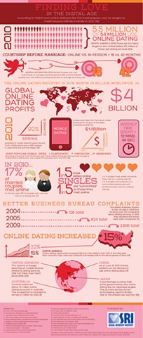 Finding Love in the Digital Age