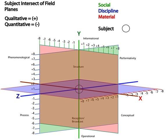 Aesthetic Compass (Quadrants)