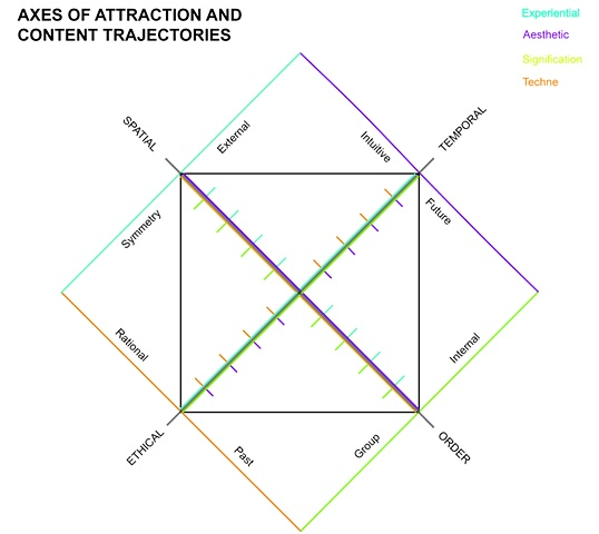 Axes of Attraction and Content Trajectories