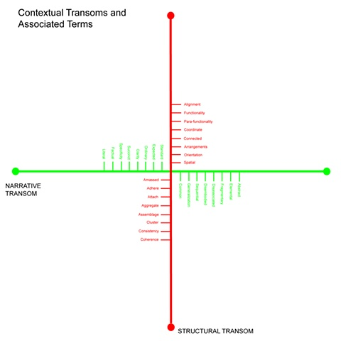 Contextual Transoms (Narrative and Physicality)