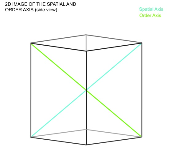 Intersection of the Spatial and Order Axes