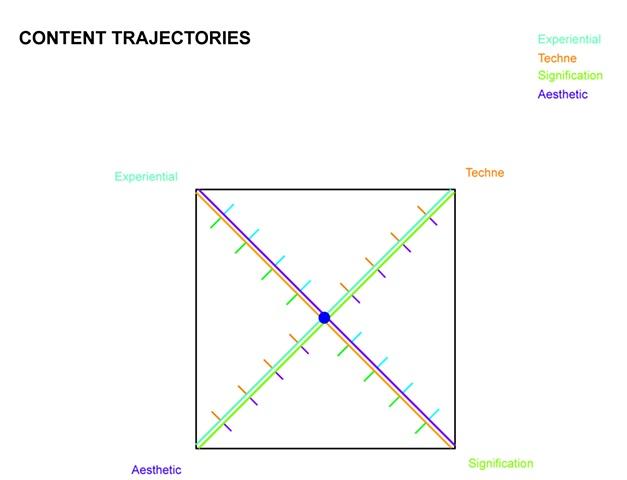 Content Trajectories