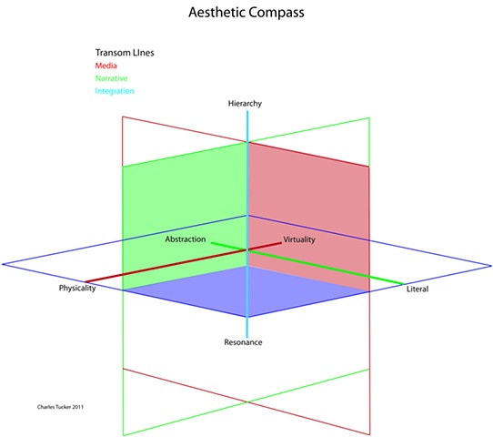 Aesthetic Compass (Transom Lines)