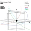 Quadrants and Trajectories