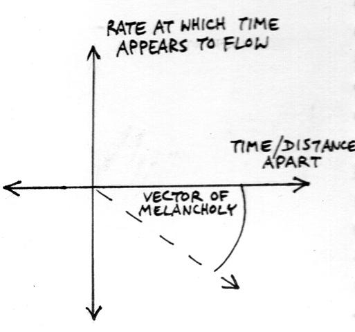 Bittersweet Love Graph