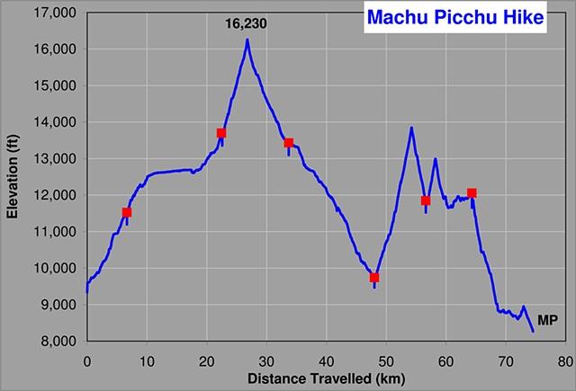 Hike Elevation Profile