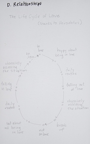 Life Cycle of Love (thanks Herodotus)