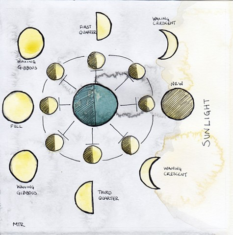 Moon Diagram (for Slow Factory)