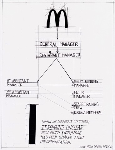 McDonalds Employee Diagram