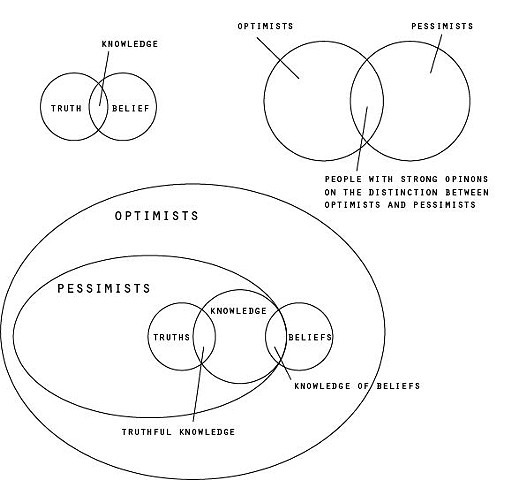 Optimist Circle Diagrams