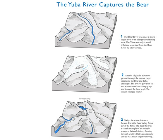 River Piracy, Stream Capture, Stream Piracy, Beheaded Stream, geomorphology, Bear River, Yuba River, Emily Underwood