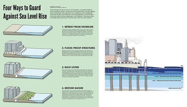 sea level rise, illustration