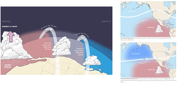 El Niño, jet stream, weather illustration