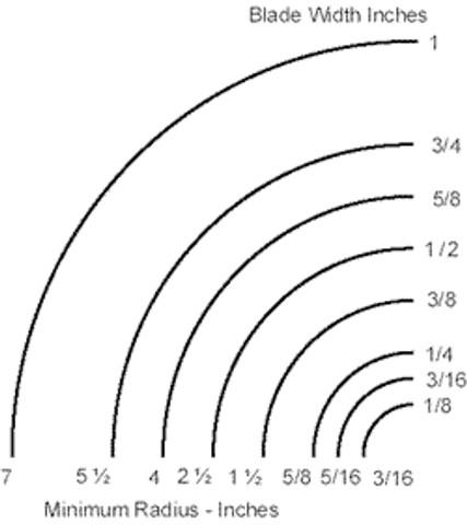 bandsaw radius chart