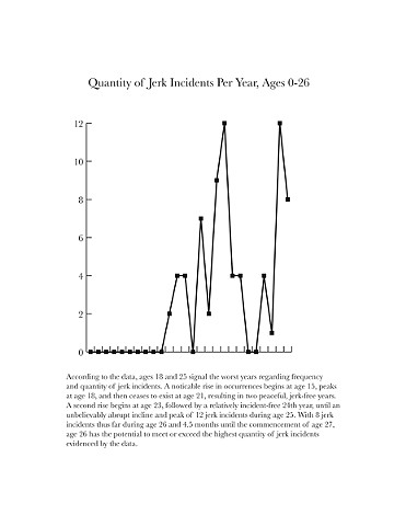 Quantity of Jerk Incidents Per Year