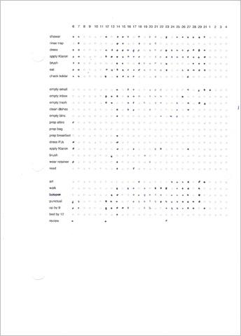 Rad habit chart (3/6-4/4/2008)