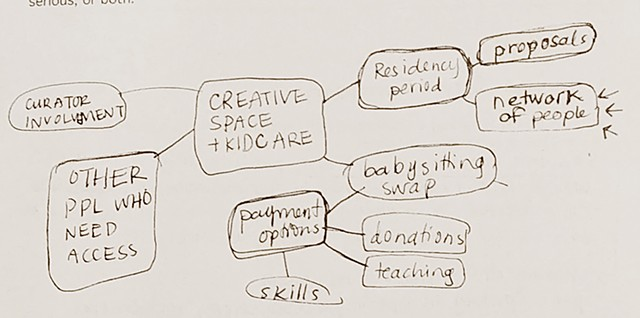 Brainstorming at Artist Workshop: The Art of Making it Work